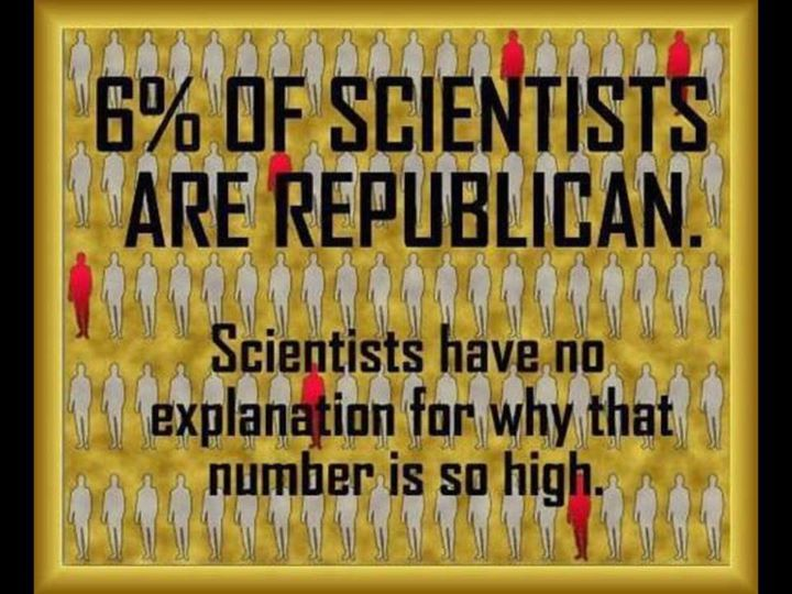 In science facts are needed to prove your point. In republican politics a billionaires bankroll determines your point. http://www.huffingtonpost.com/entry/only-six-percent-of-scien_n_229382