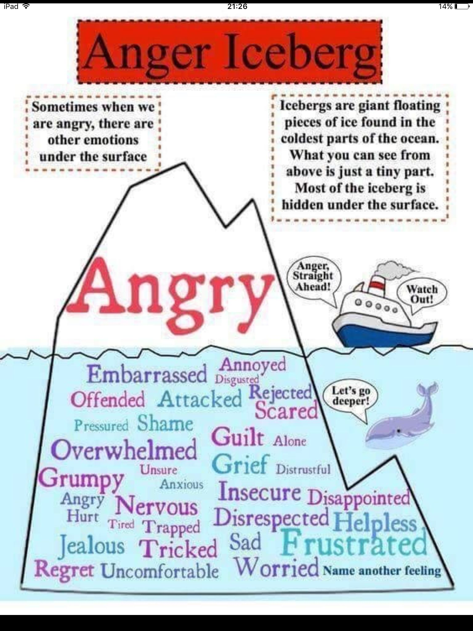 Anger iceberg | Social emotional learning, Counseling ...