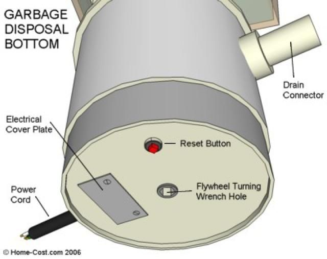 A Visual Guide To Your Homes Garbage Disposal Parts Pinterest