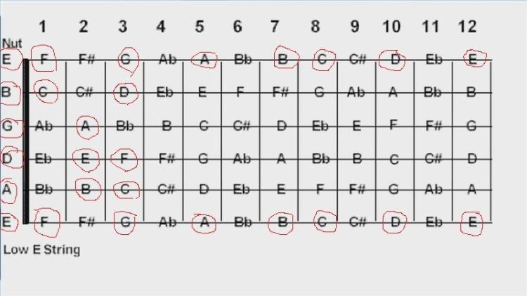 17 Best images about guitar on Pinterest | Free guitar chords ...
