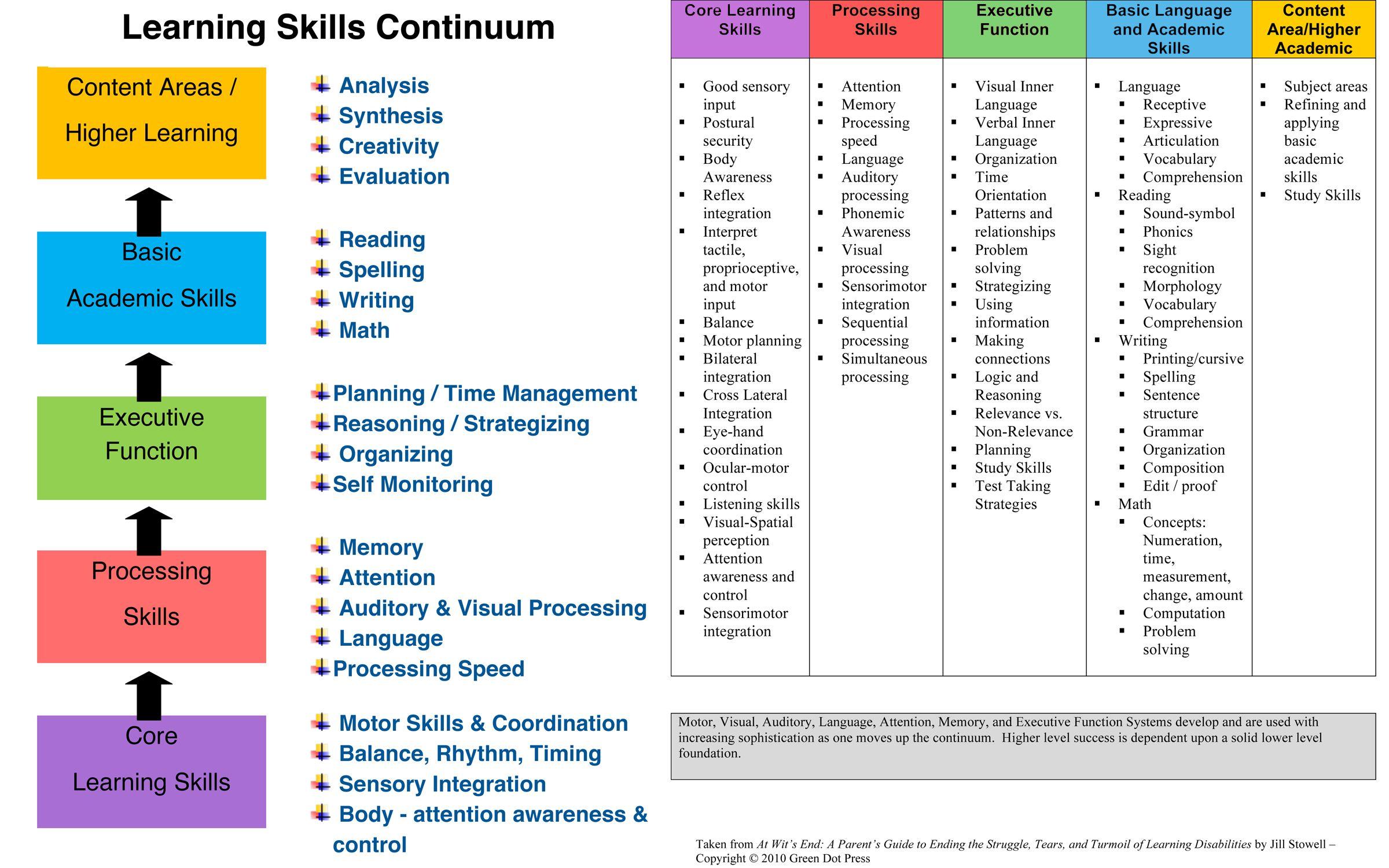 Executive Functioning Skills Continuum