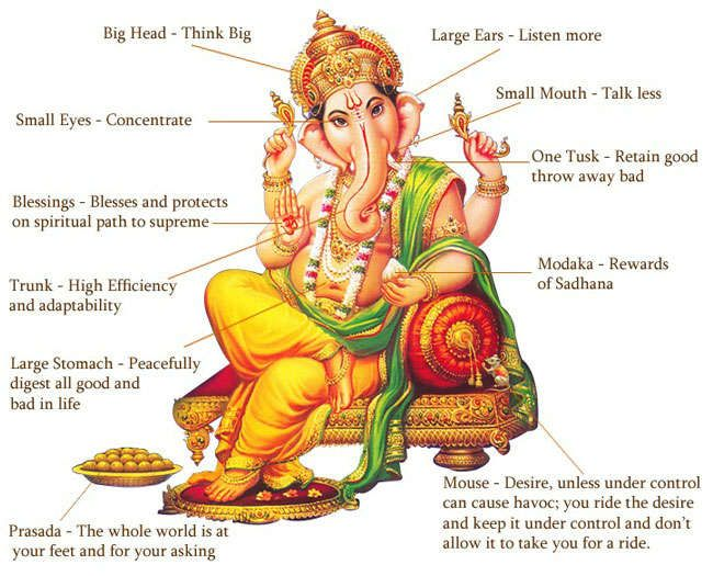 Ganesha Symbolism Ganesha Pinterest Ganesha Ganesh And Lord