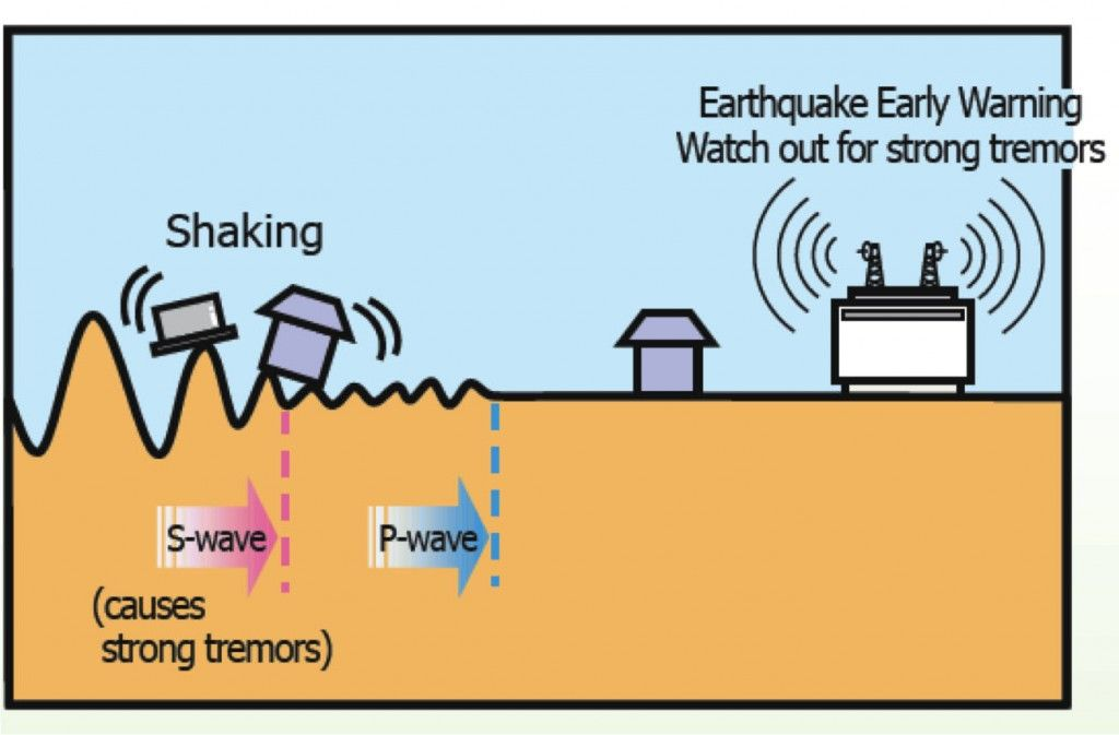 early warning system essay Read this full essay on natural disaster early warning systems natural disaster  early warning systems by lindsay jackson experts can recognis.