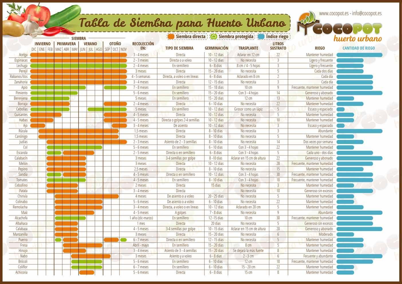 Tabla de siembra para huerto urbano calendario de la - Huerto de urbano ...