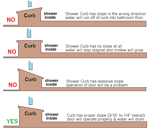 Slope On Your Shower Threshold Or Curb Is Imperative When Planning The Installation Of A Frameless Shower Doors Shower Curb Shower Threshold Shower Doors
