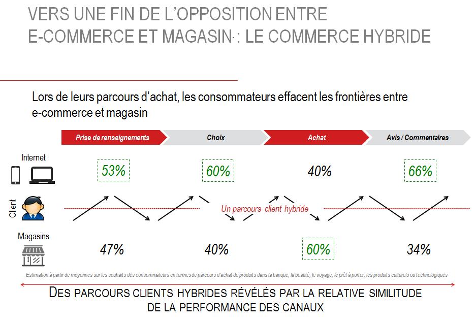 Notre Analyse Des Chiffres Du Cross Shopper Dans Son Parcours Client Blog De Shoppermind Observatoire De Tend Inbound Marketing Client Marketing Digital