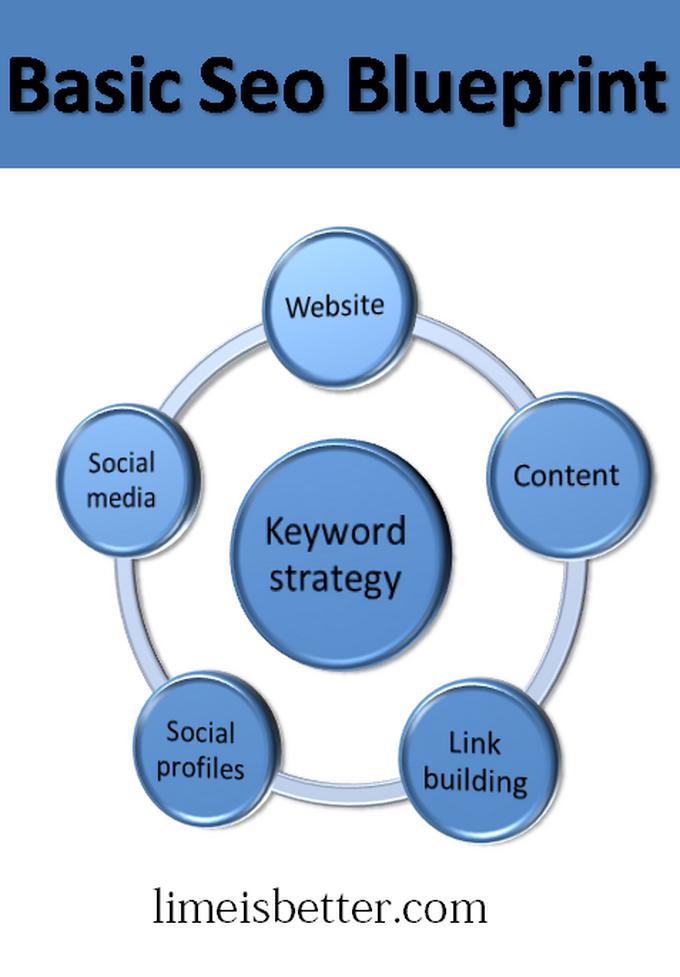 Each seo blueprint requires different insights and methods this each seo blueprint requires different insights and methods this article presents basic seo blueprint strategies malvernweather Gallery