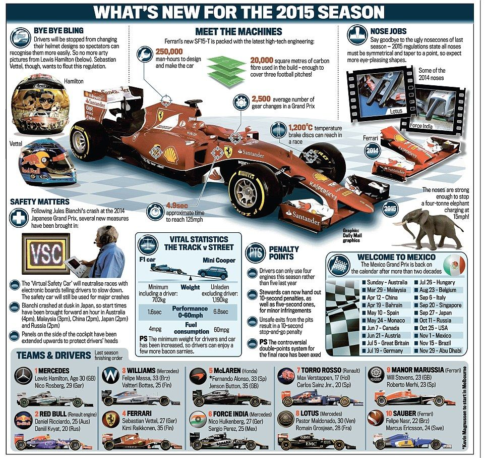 What's new for 2015 Nose jobs, virtual safety car and