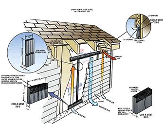 Cor A Vent Siding Vents Sv 3 Sv 5 Siding Damp Proofing Ventilation