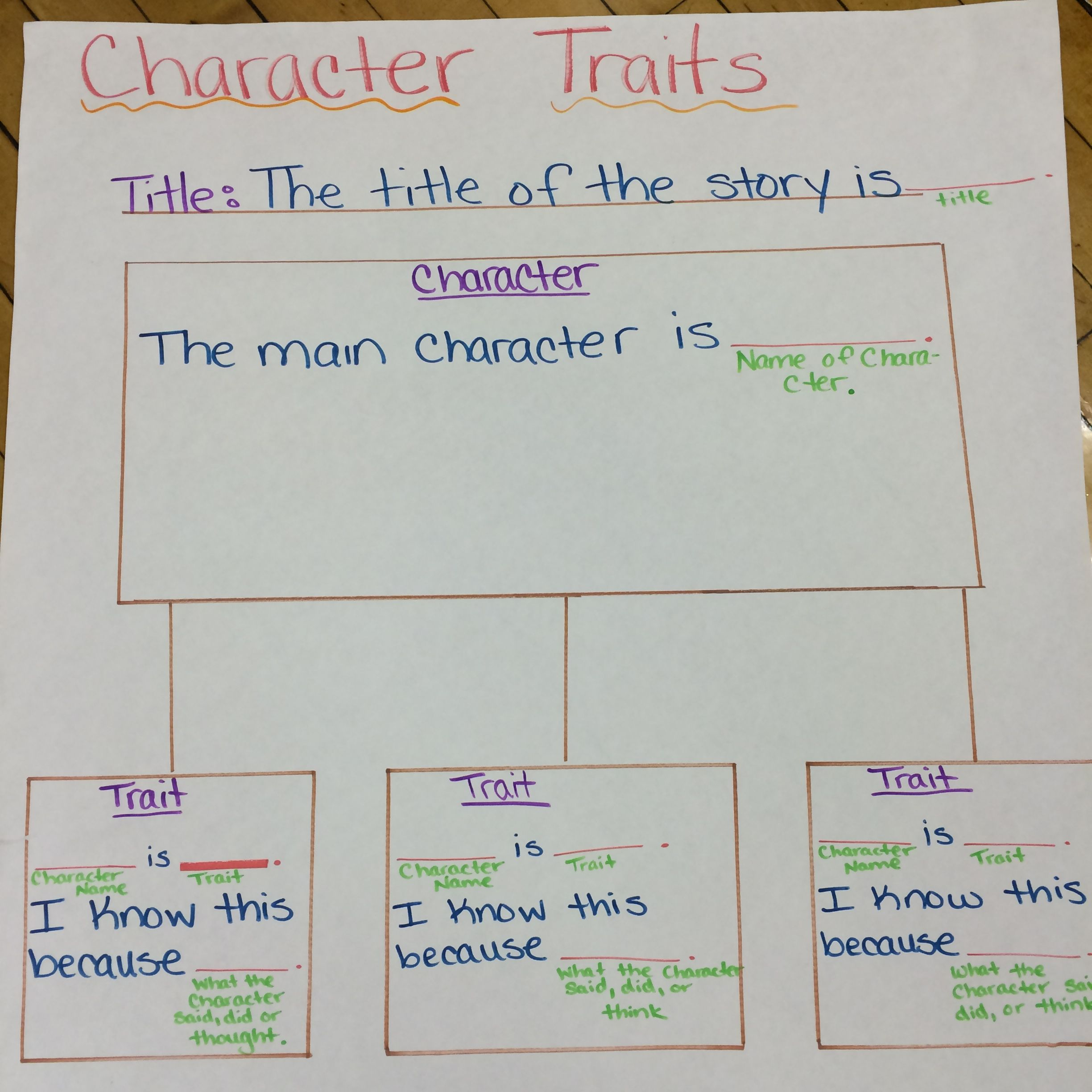 Character Trait Graphic Organizer With Sentence Frames