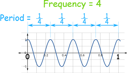 Amplitude Period Phase Shift And Frequency Frequencies Period Shift