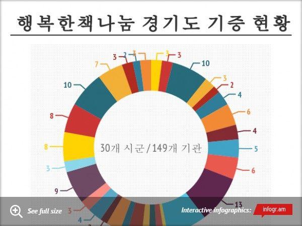 Chart: 행복한책나눔 경기도 기증 현황 -