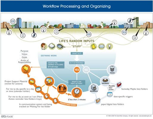 Gtd Workflow Diagram Courtesy Of The David Allen Company Gtd