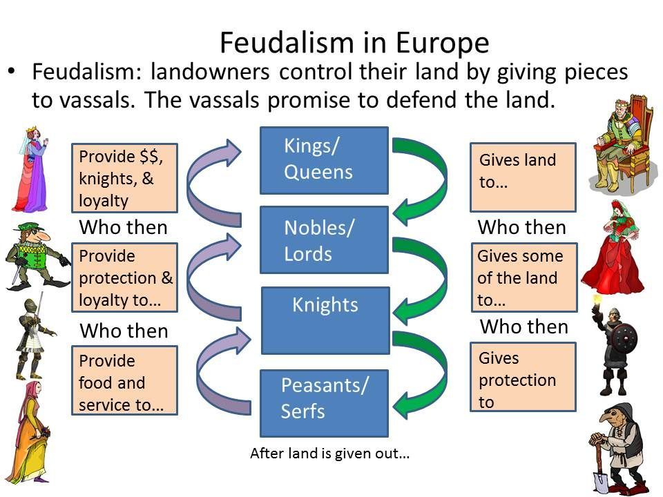 centuries and classical feudalism Feudalism was the economic, political, and social system that characterized medieval europe from about 1000 to 1300 for more than a thousand years, a people known as the romans controlled most of europe and all the lands bordering on the mediterranean sea.