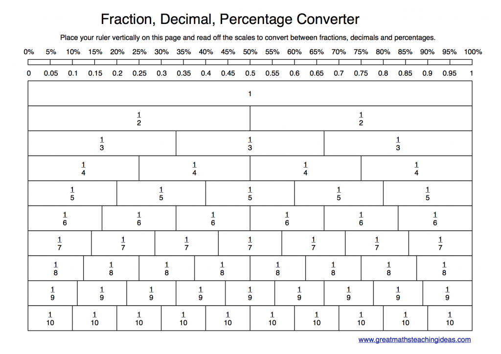 Percent Decimal Fraction Worksheet fractions worksheets – Fraction Percent Decimal Worksheet