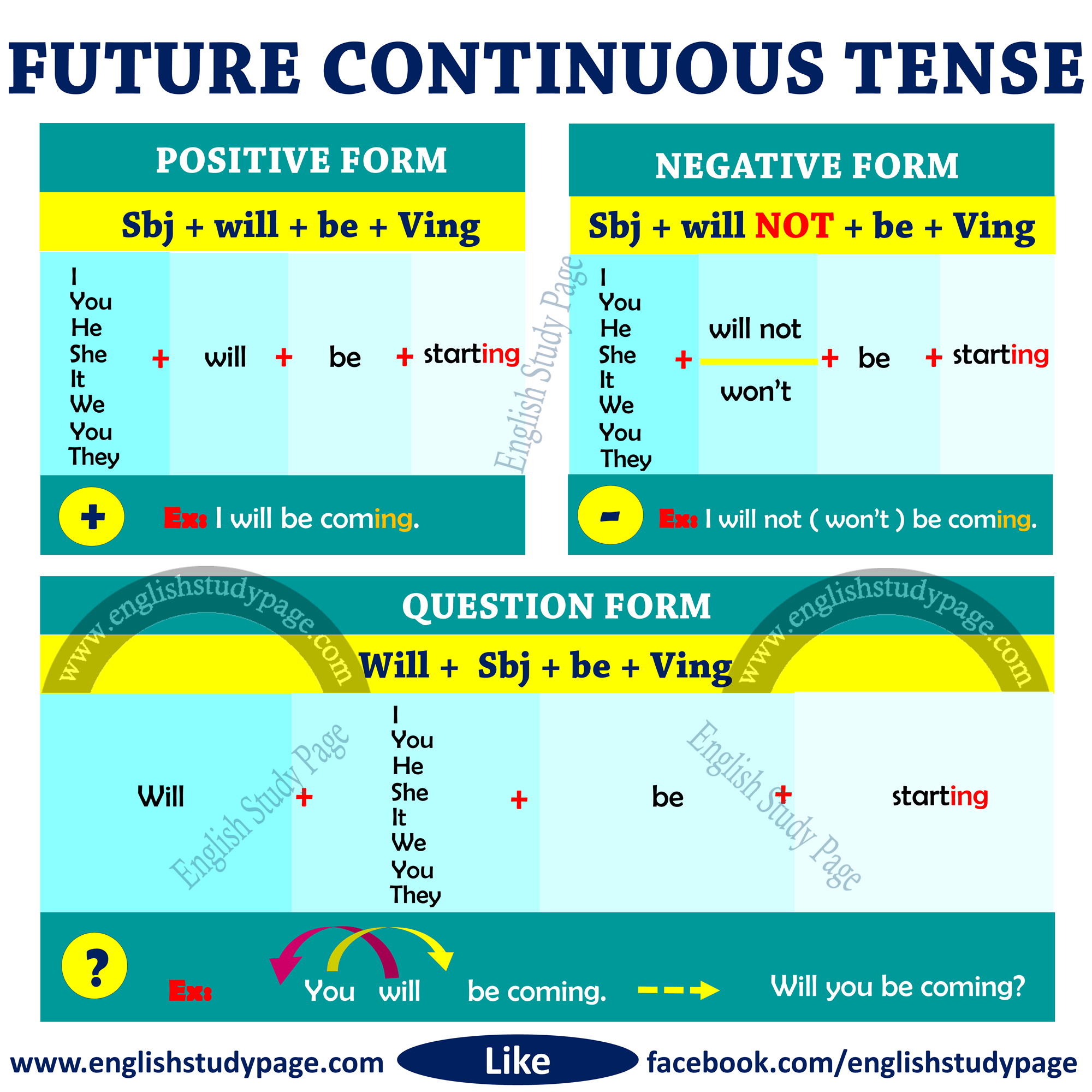 Structure Of Future Continuous Tense