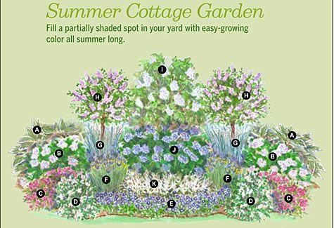 Summer Cottage Garden Plan Flower Garden Plans Cottage Garden Plan Small Garden Layout