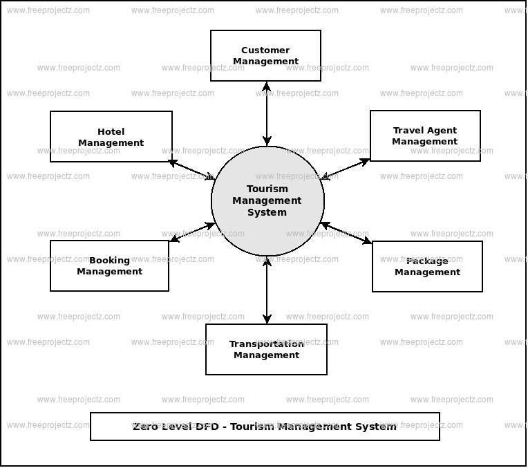 Tourism Management System Dataflow Diagram With Images Tourism