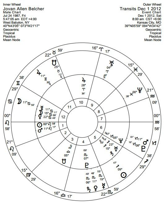 Belcher3 Belcher Natal Sunrise Chart With Transits At Time Of