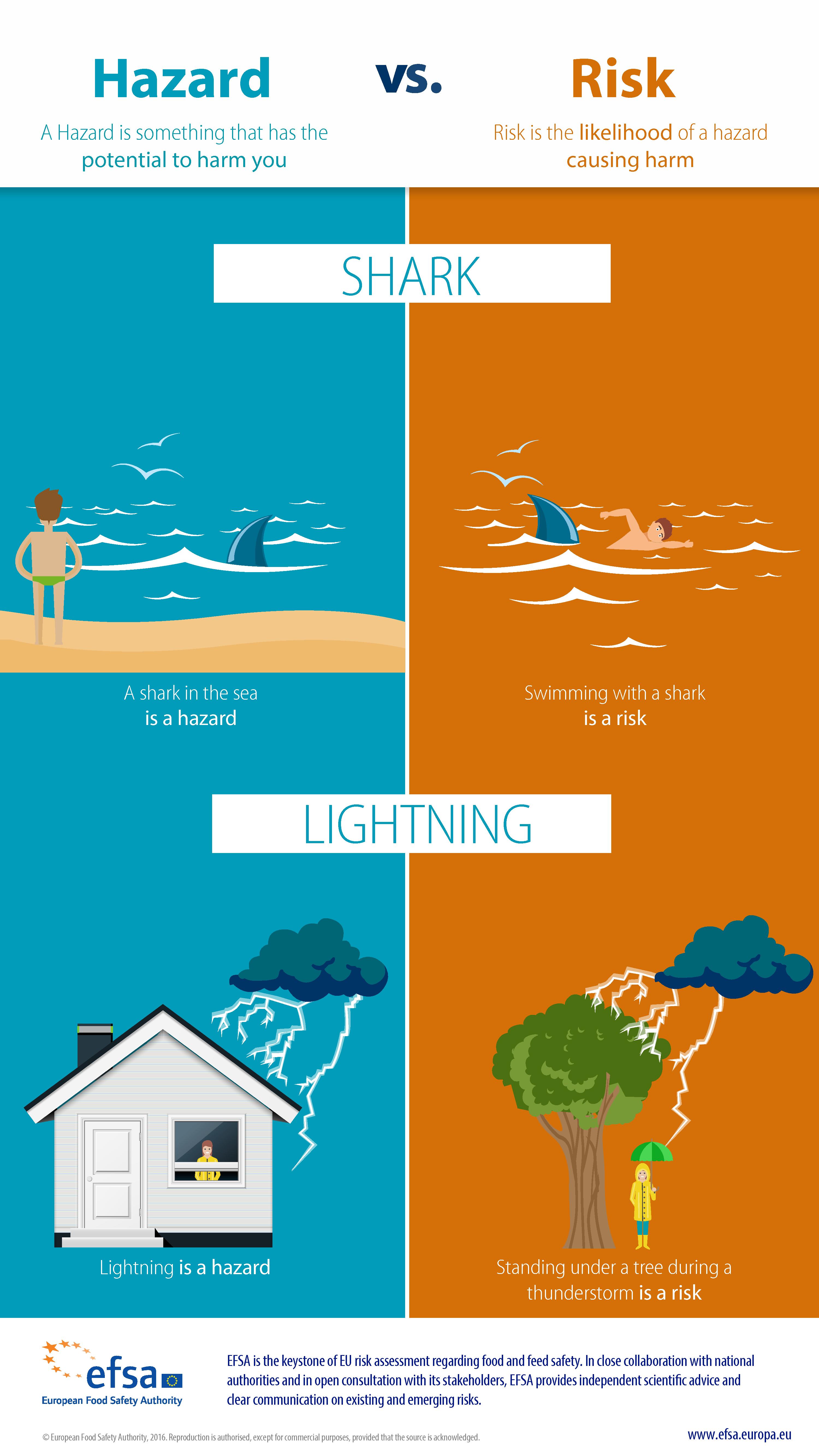 Tornado Nonfiction Article and Activity Education