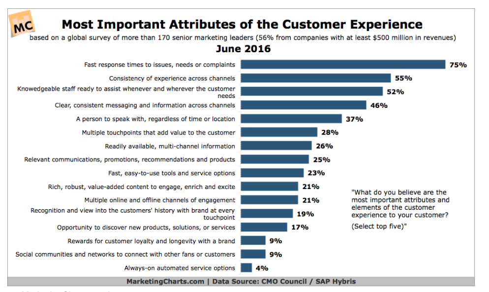 Are Three Quarters of CMOs Wrong About Customer Experience