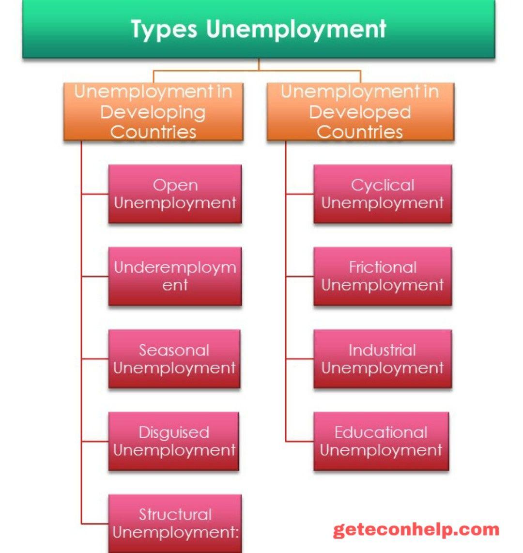 Disguised Unemployment Definition Economics   PLOYMEN