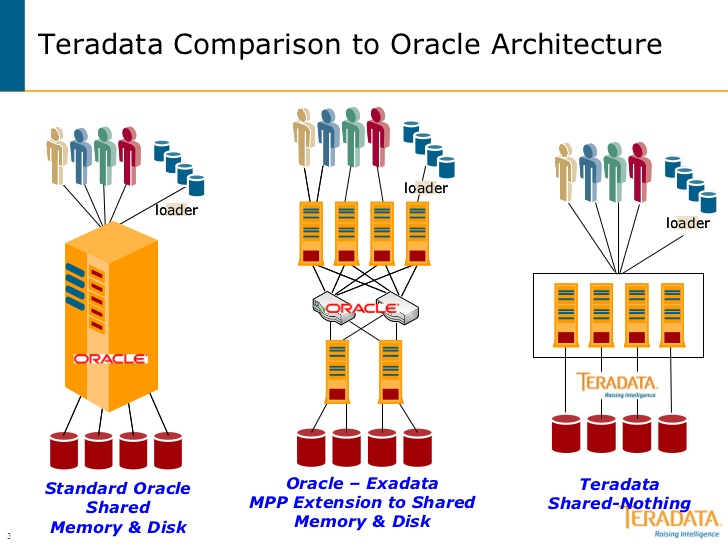 Teradata Comparison To Oracle Architecture Oracle Database Oracle Sql Dbms