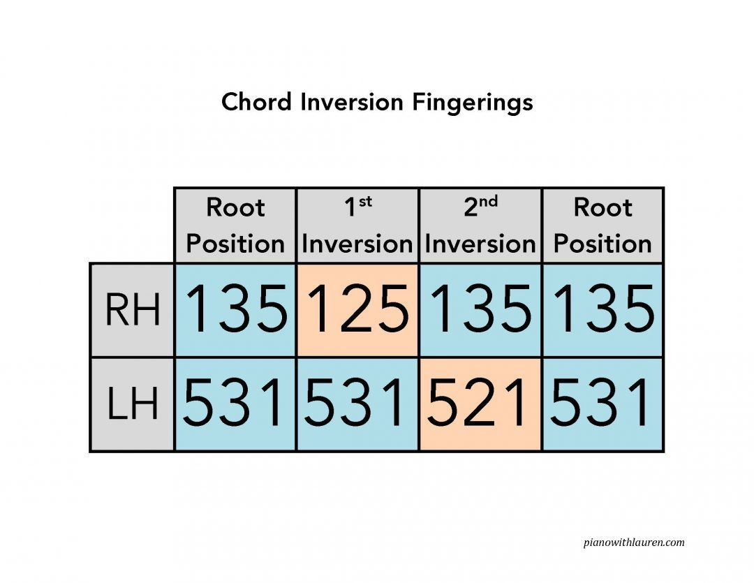 Chord Inversion Fingerings