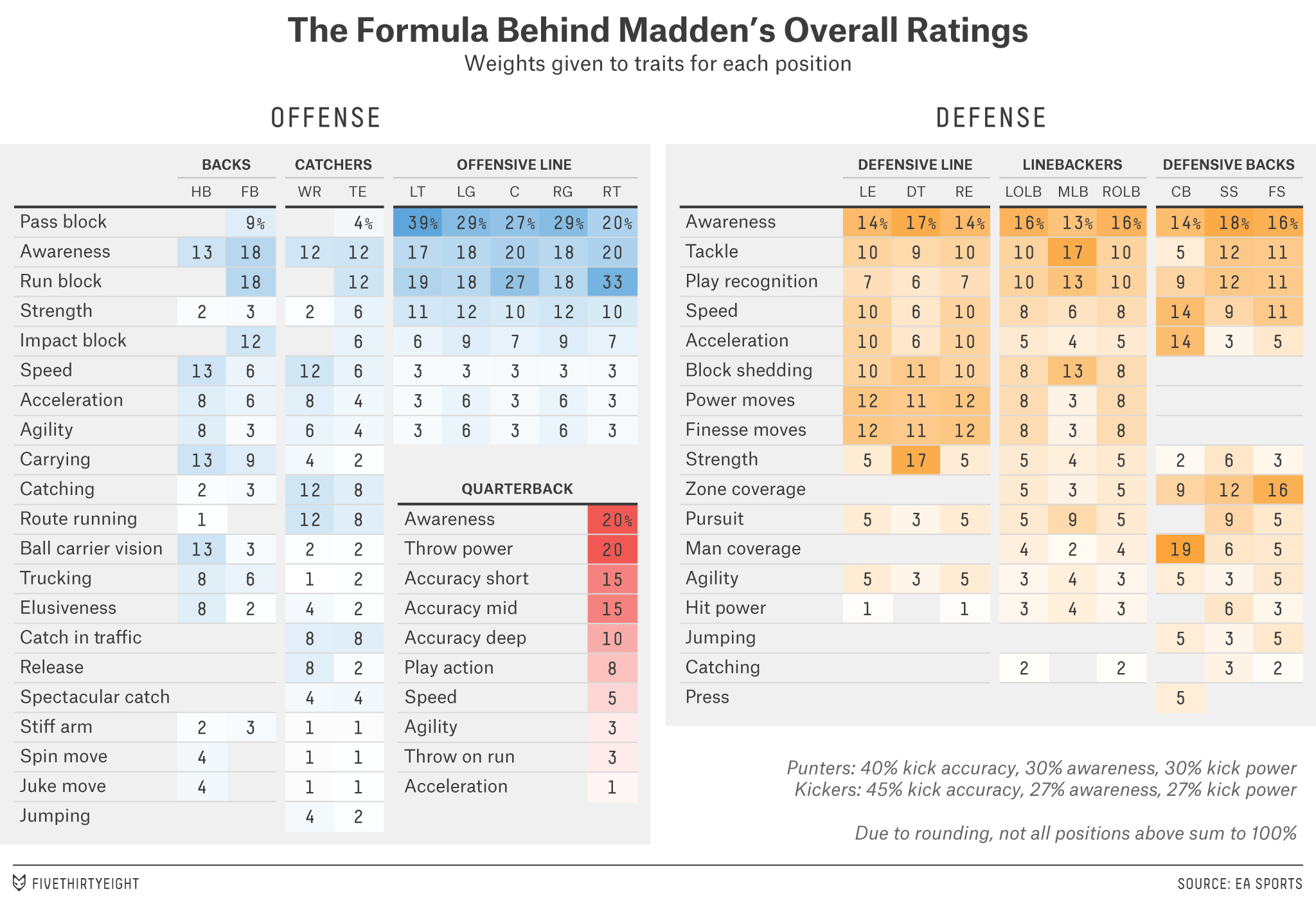 How Madden Ratings Are Made Fivethirtyeight Madden Football Video Games Rate