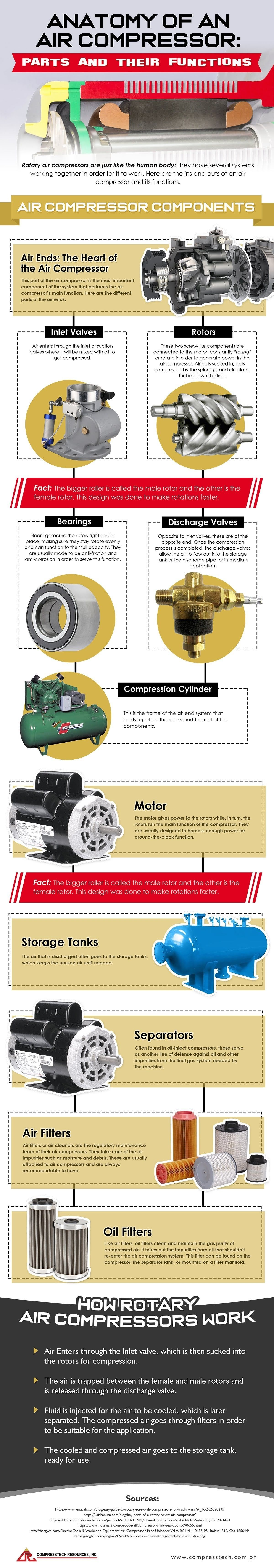 Rotary Air Compressor Parts and How They Work infographic