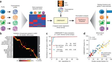 Robust Enumeration Of Cell Subsets From Tissue Expression Profiles