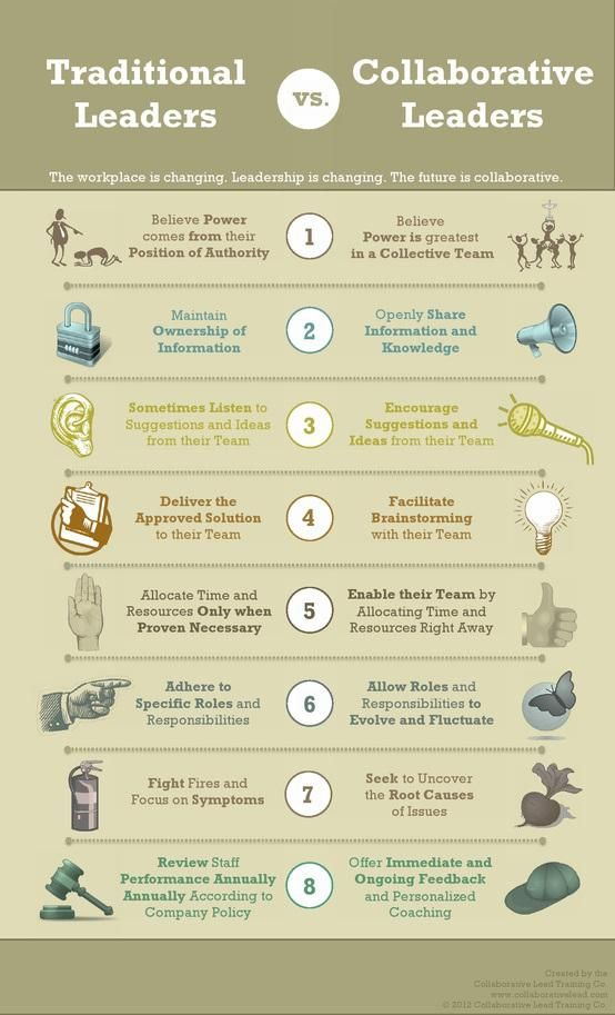 8 Traits of Collaborative Leaders v/s Traditional --> The workplace is changing. Management must keep pace. The future is collaborative. Social Business is the way forward... #SocBiz #Leadership #Collaboration [Infographic]