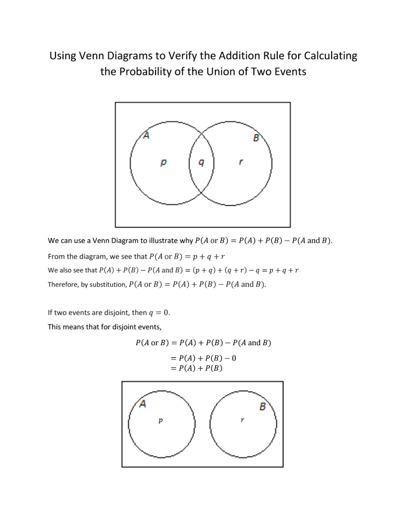hight resolution of venn diagrams are an excellent tool to help students verify probability rules such as the addition rule for the probability of the union of two events