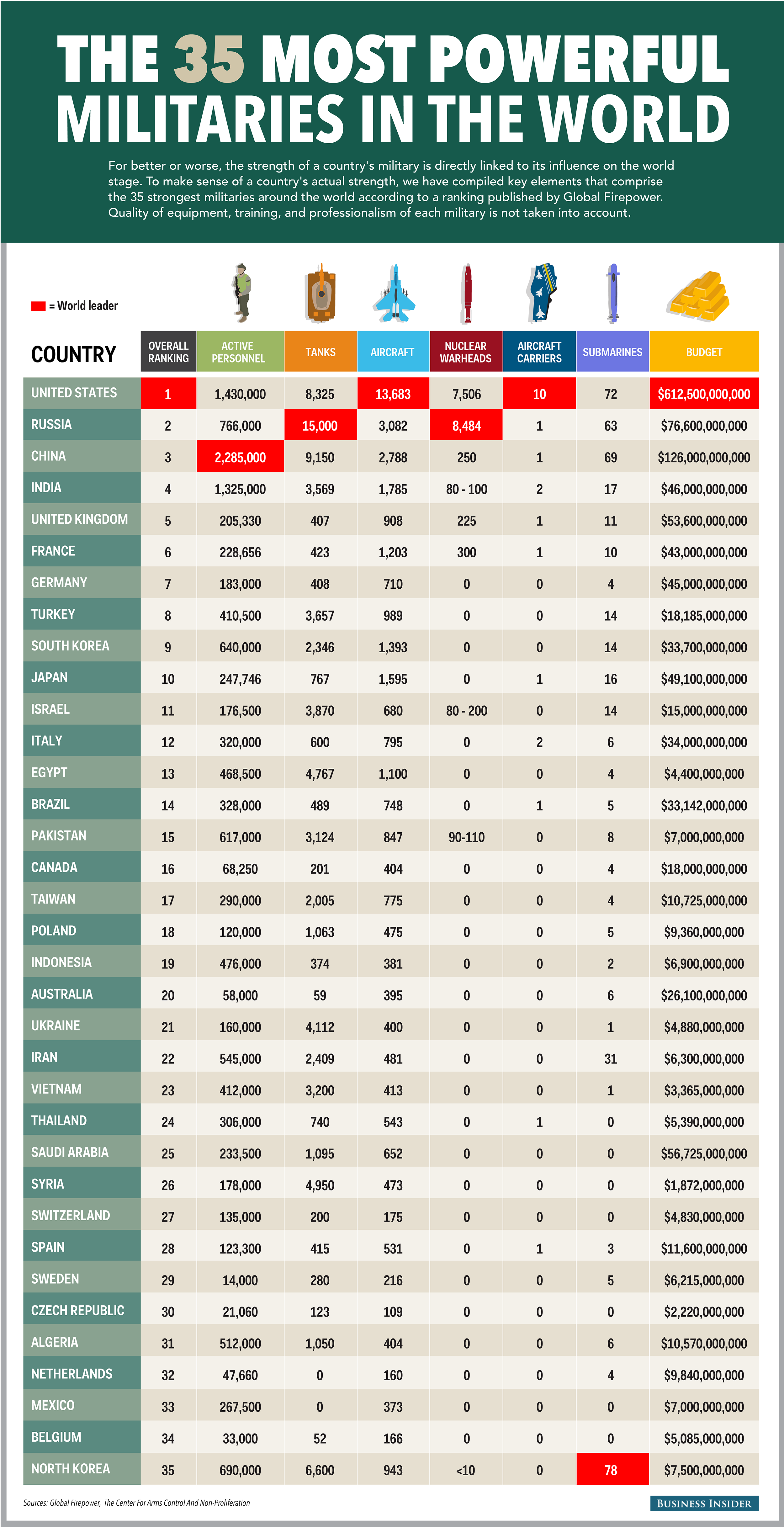 The 35 Most Powerful Militaries In The World Military Ranks Military Military History