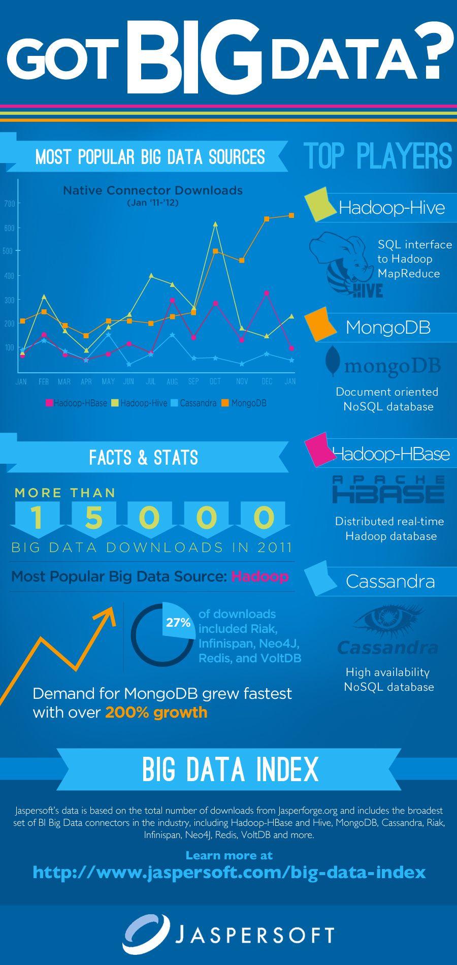 Hadoop named as most popular big data source of 2011: report.  By Rachel King. Feb 28, 2012