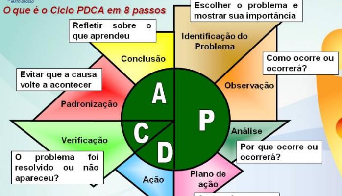 MASP - Metodologia de Análise de Solução de Problema..   Edson Miranda da Silva   Pulse   LinkedIn