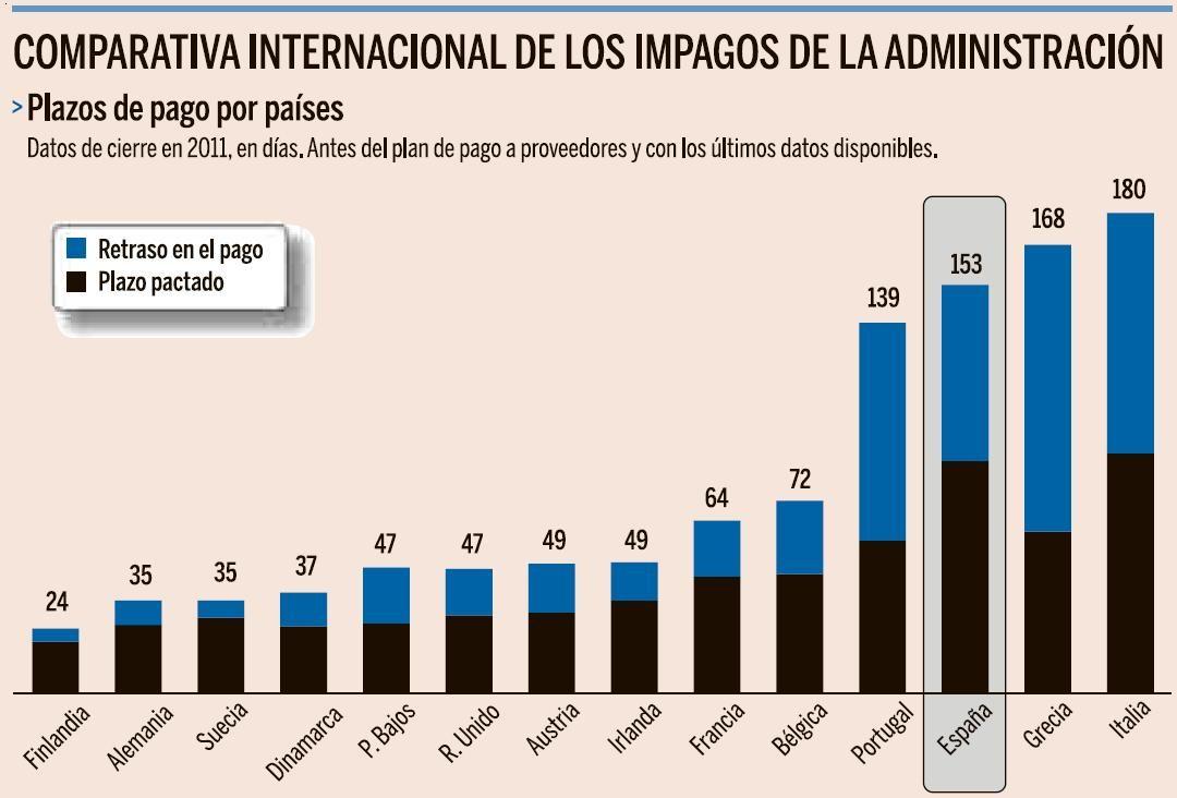 Comparativa internacional de impagos de la Administración Pública #gráfico (vía Expansión)