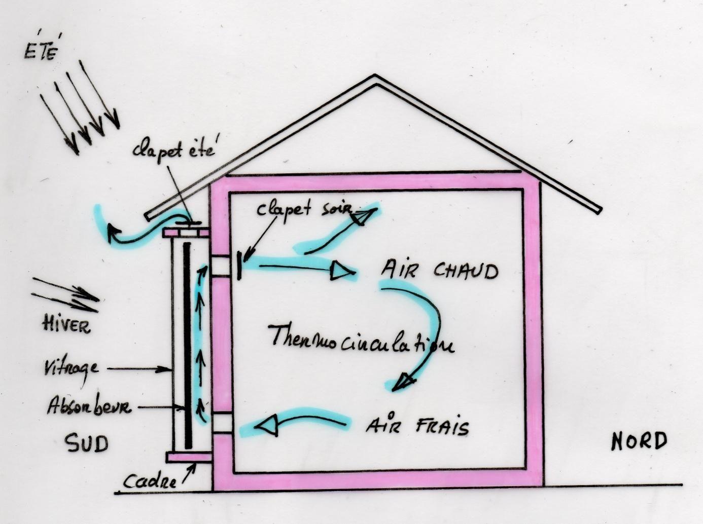 r sultat de recherche d 39 images pour capteur solaire air autoconstruction autonomie de vie. Black Bedroom Furniture Sets. Home Design Ideas