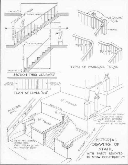 Stairway Detalii | detalii de arhitectura | Pinterest ...