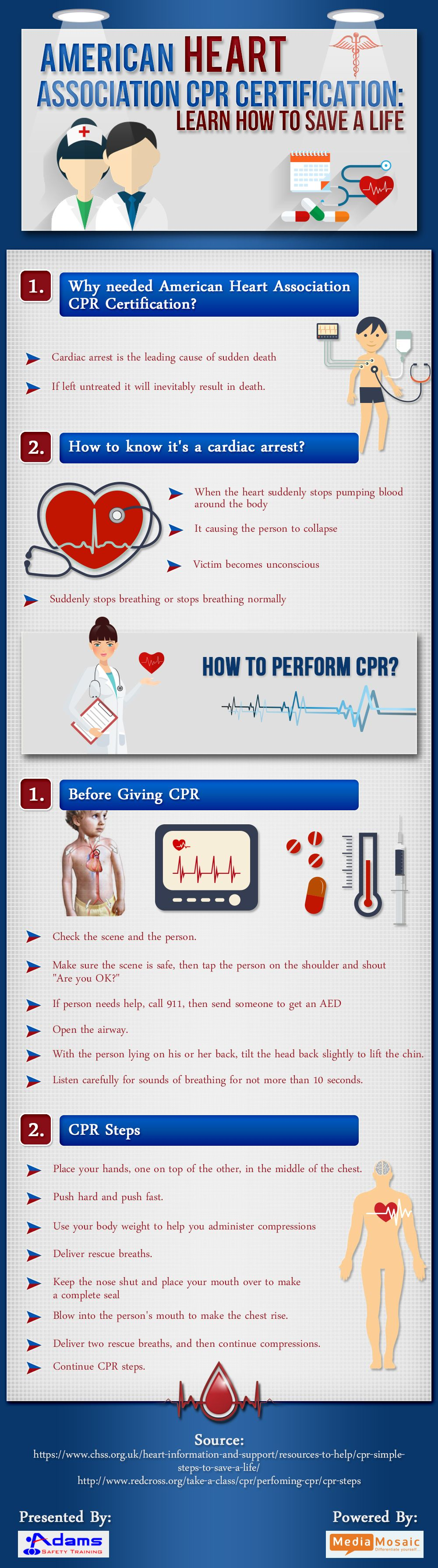 The Info Graphic Titled As American Heart Association Cpr