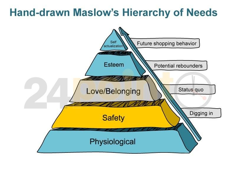 Editable powerpoint template maslows hierarchy of needs hand editable powerpoint template maslows hierarchy of needs hand drawn http toneelgroepblik Gallery