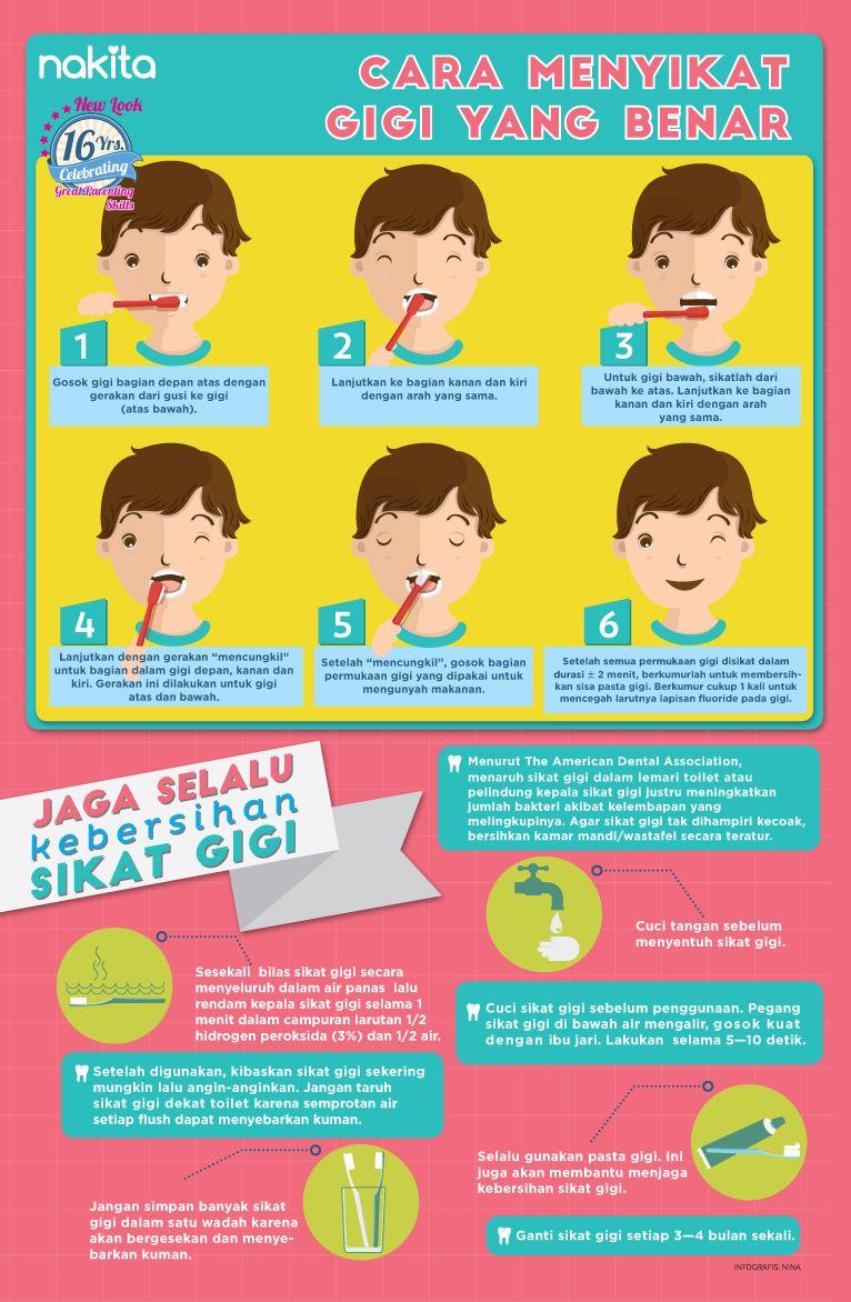 Infografis: Cara Menyikat Gigi yang Benar. (Dengan gambar ...