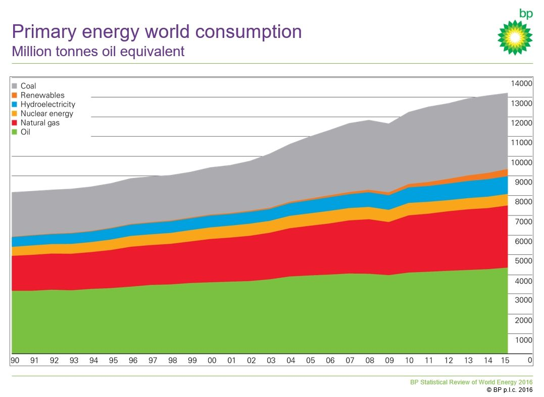 Global Primary Energy Consumption Grew By Only 1 In 2015 According To Bp Energy Nuclear Energy Renewable Energy