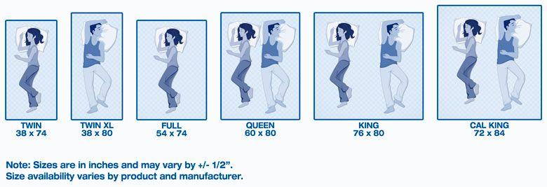 Twin Vs Full Bed Mattress Size Chart Mattress Sizes Mattress Dimensions