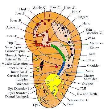 Ear Pressure Points