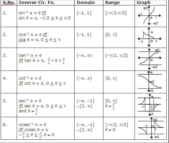 Pin by Math Advising Resource Center on Trigonometry – Graphing Trig Functions Worksheet