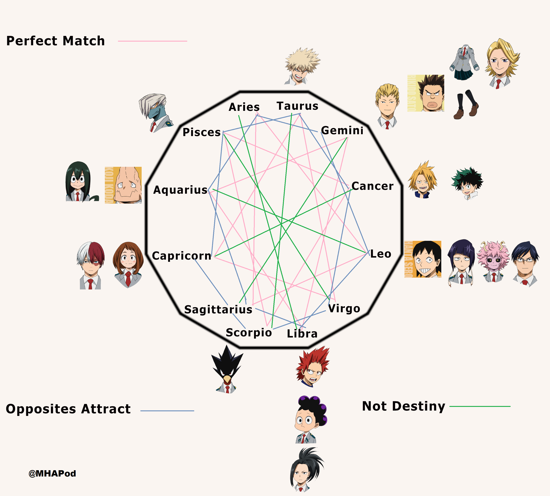 My Hero Academia Star Sign Chart Who Is Your Destiny And Who Is Not Tenya Iida Izuku Midoriya Bakugo Kats My Hero Academia My Hero Academia Episodes My Hero