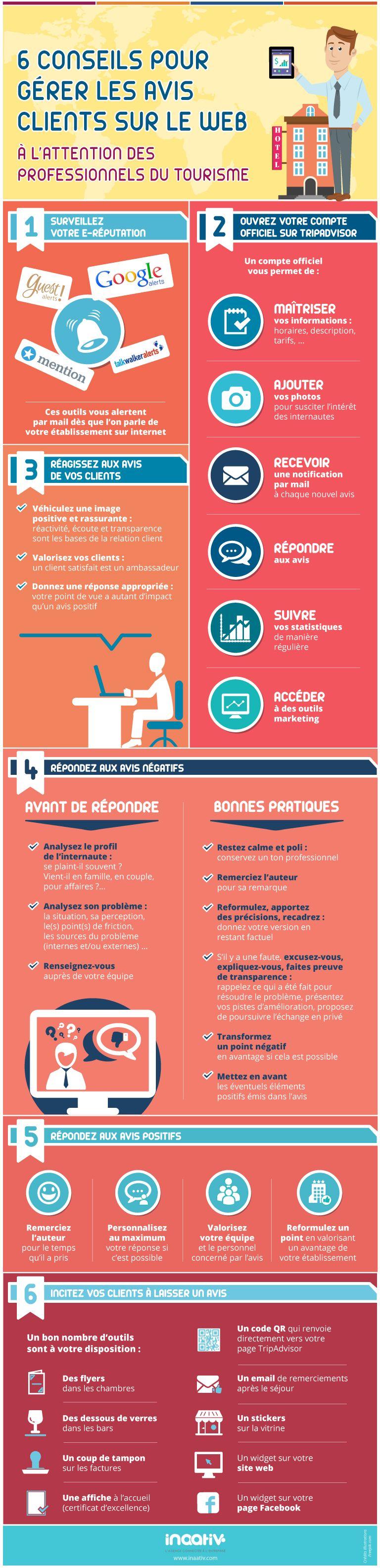 Deux infographies pour gérer efficacement les avis clients