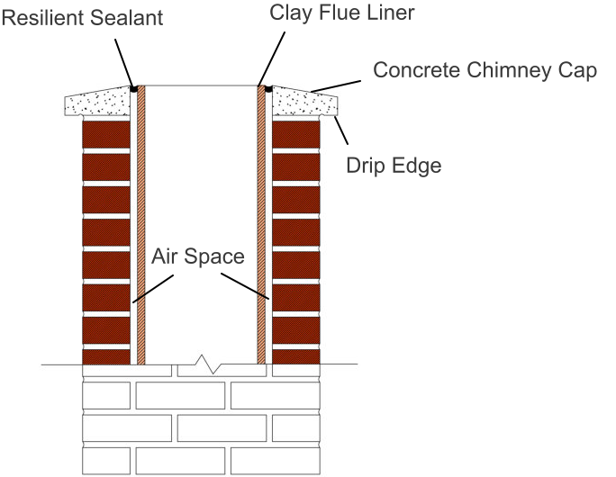 Air Space Clay Flue Liner Concrete Chimney Cap Drip Edge Resilient Sealant Drip Edge Chimney Cap Air Space