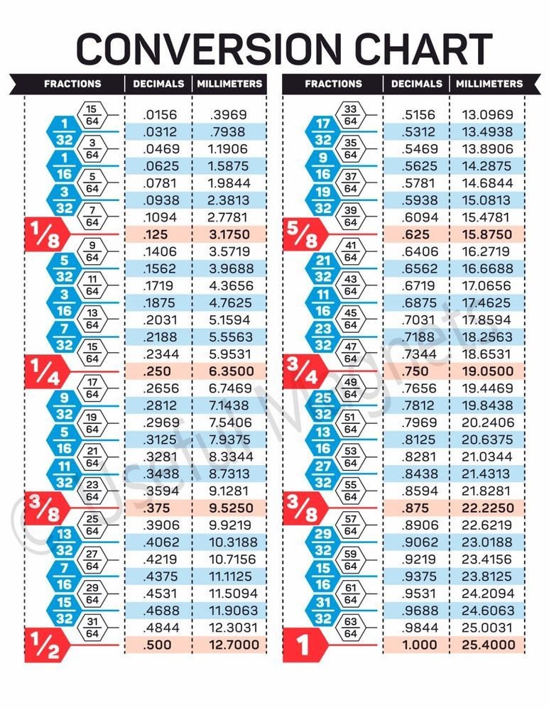 Fractions Decimals Mllimeters Conversion Chart